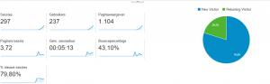 Google analytics - week 1