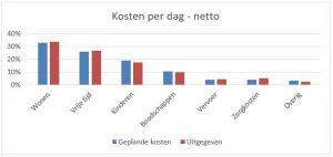 Grafiek kosten per dag netto