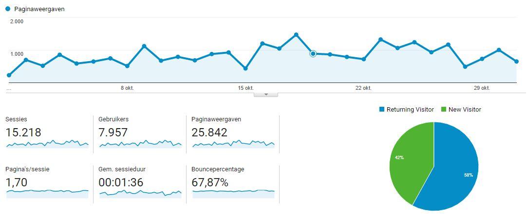 Blogstatistieken van oktober